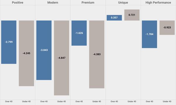 Auto deepdive over 40s vs under 40s