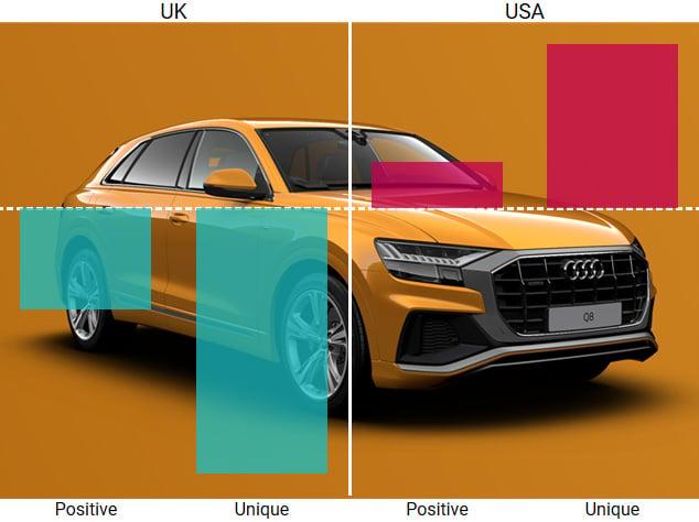 PI Blog 1 - PI Brand Fatigue Car with Graph