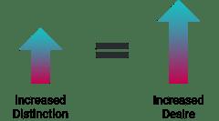 PI Blog Brand Fatigue - Arrows