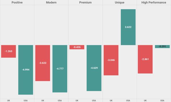 PI Sector - Auto uk vs Us