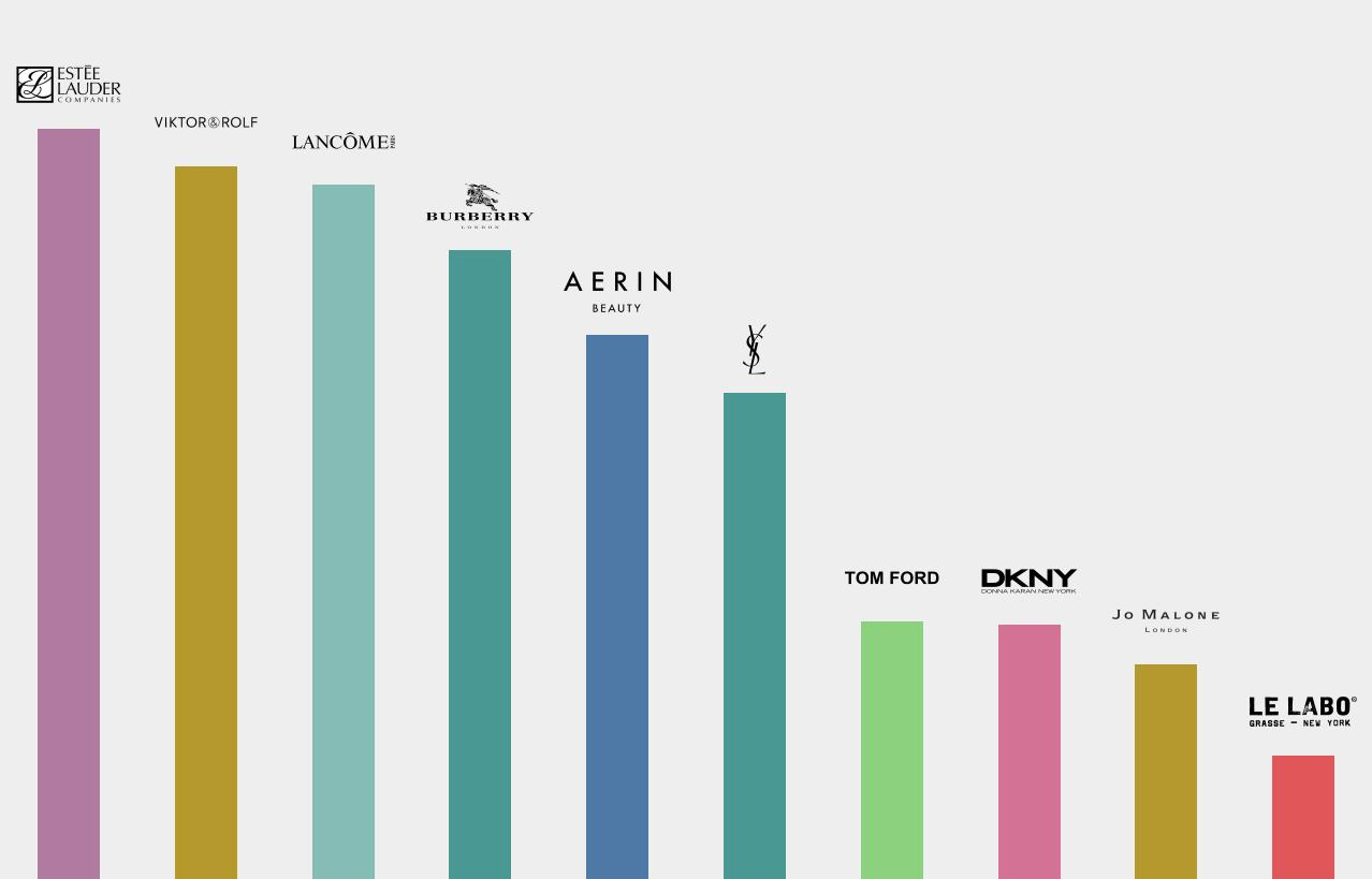 Perception Index Fragrance Rank