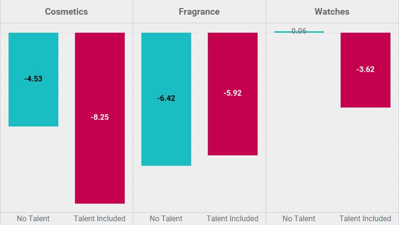 Progressive graph - Influencer Marketing blog
