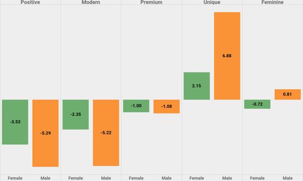 fragrance men vs women